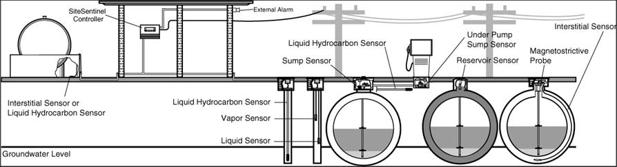 OPW Nano Steuerungs- und Messsystem - Sensoren zur Leckageüberwachung
